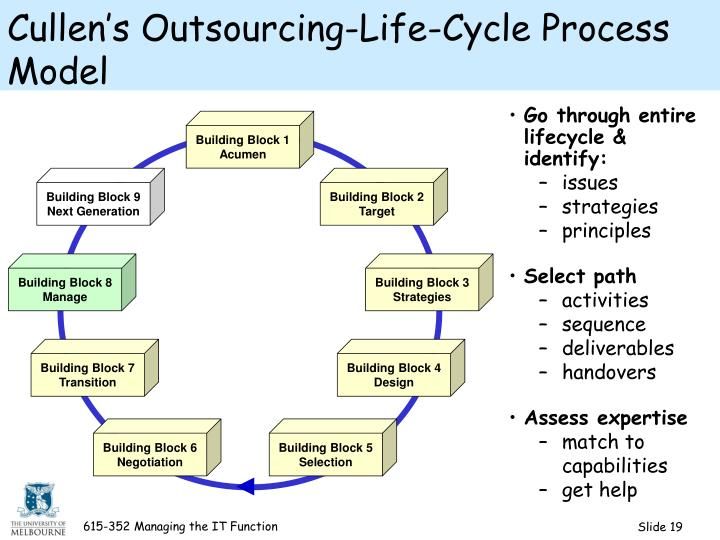 outsourcing software tips, Software development Outsourcing