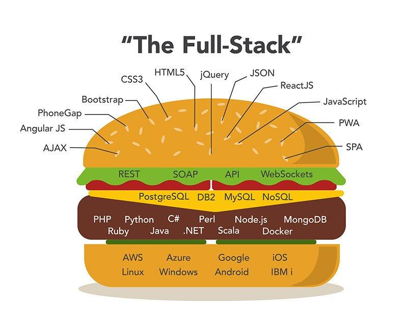 full-stack developers