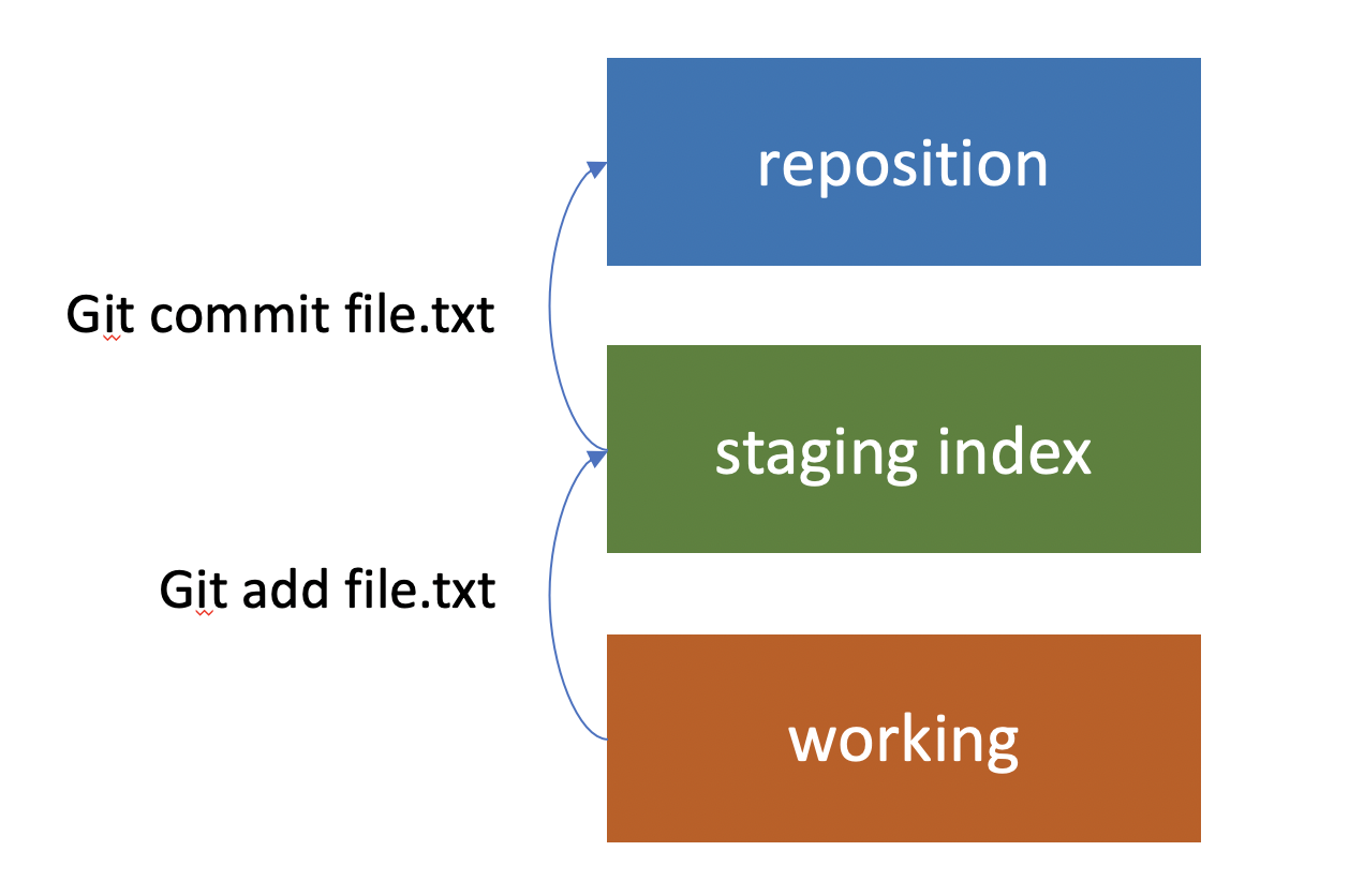 Git Concepts and Architecture