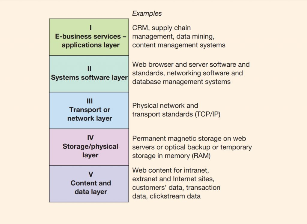 A five-layer model of e-business infrastructure
