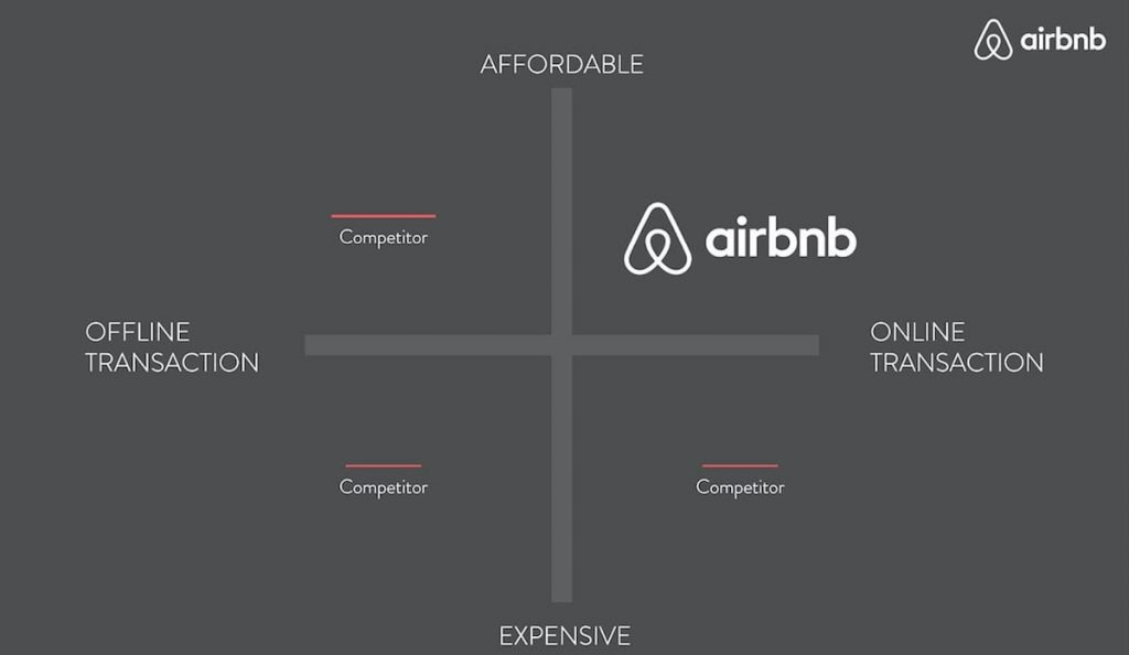 AirBnB startup pitch deck competition slide