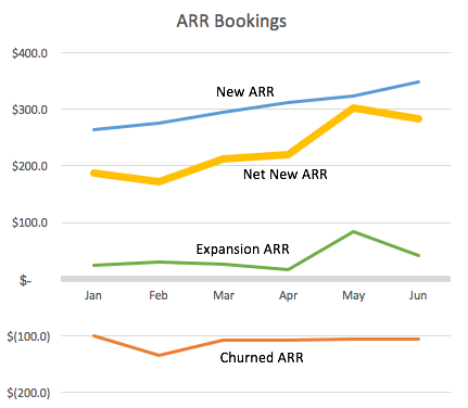 The line chart of net new ARR (Source: Forentrepreneurs.com)