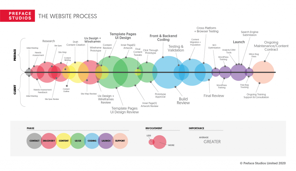 The process of any web design services