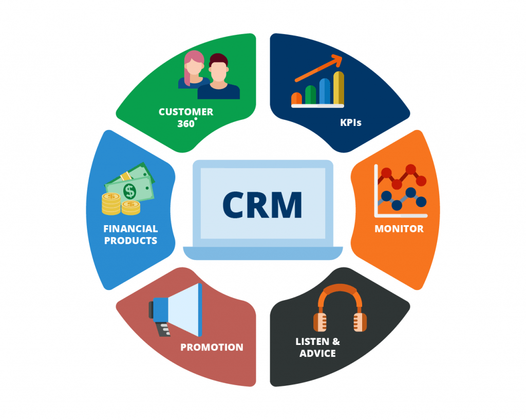 CRM in banking