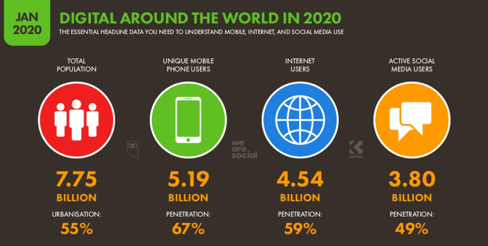 Digital use in 2020 (Source: WeAreSocial.com)