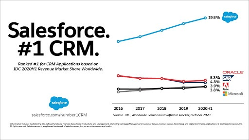 Top CRM software providers (Source: Salesforce.com) saas ideas